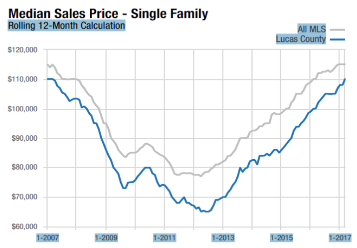 Median-Sales